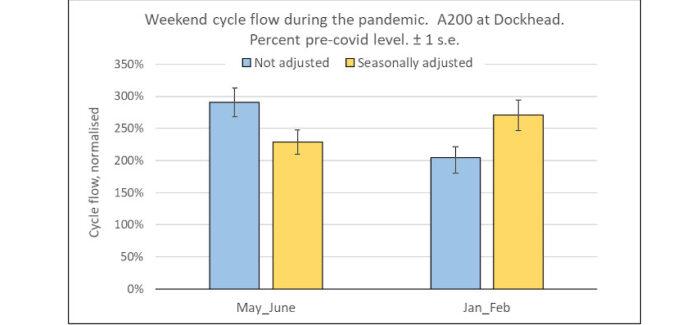Big increase in weekend cycling